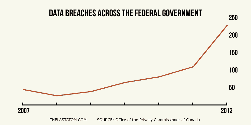 Data Breaches Across the Federal Government