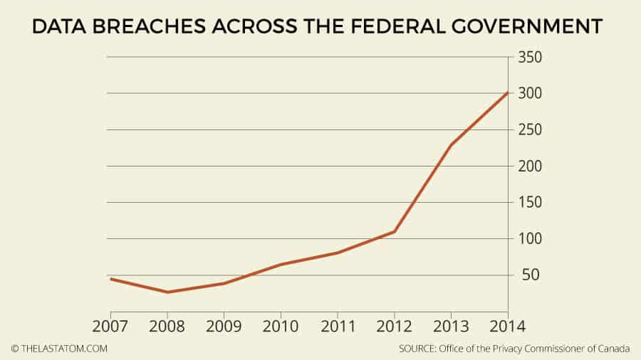 Updated: Data Breaches Across the Federal Government