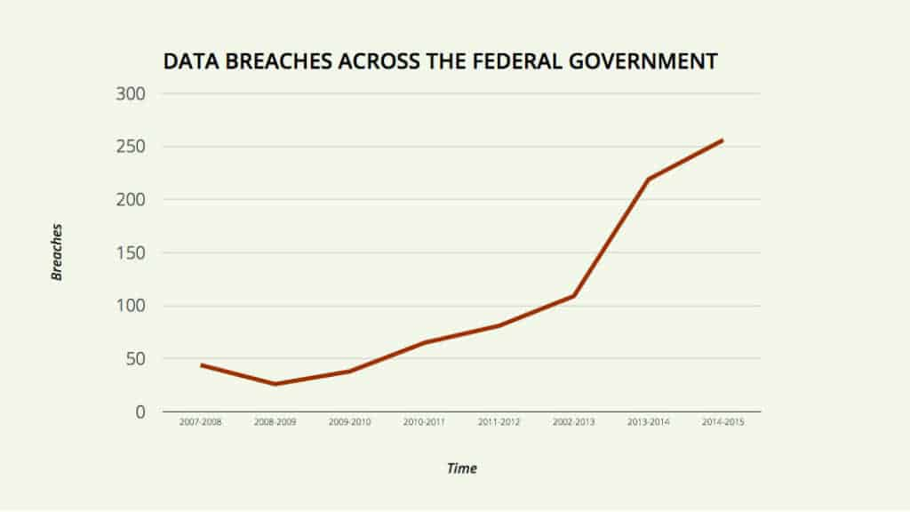 Interactive Chart: Data Breaches Across the Federal Government